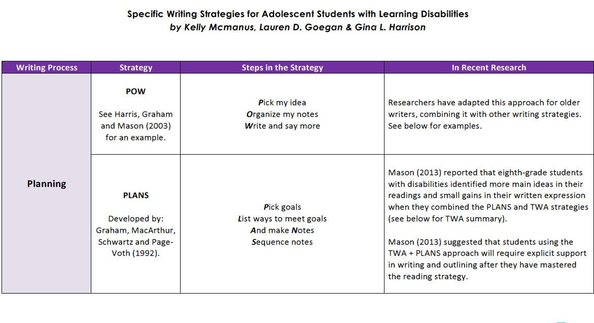 Accommodating students with writing disabilities intervention