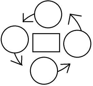 Circles arranged in a cycle with arrows pointing from one circle to the next to represent an example of a circular process map.