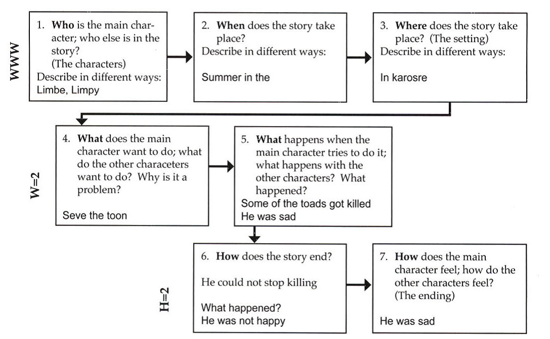 Diagram with 3 levels and on each level a box is connected to the next with an arrow. On level 1, WWW: Box 1, Who is the main character; who else is in the story? (The Characters) Describe in different ways: (examples, limbe, limpy). Arrow points to box 2, When does the story take place? Describe in different ways: (example, Summer in the…). An arrow points to box 3, Where does the story take place? (The setting) Describe in different ways: (example:: In karosre). An arrow points to the fourth box, which is on level 2, W=2. In the box, text states: What does the main character want to do; what do the other characters want to do? Why is it a problem? (For example, Seve the toon). An arrow points to box 5, What happens when the main character tries to do it; what happens with the other characters? What happened? (For example, Some of the toads got killed. He was sad). An arrow now point to level 3, H=2, to box 6 asking: How does the story end? He could not stop killing. What happened? (Example, He was not happy). The final arrow points to box 7: How does the main character feel; how do the other characters feel? (The ending). (Example, He was sad).