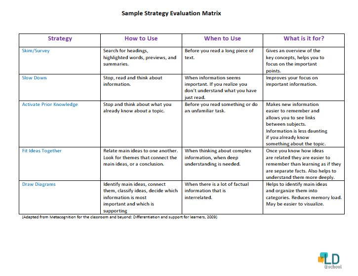 Sample Strategy Evaluation Matrix to help choose a metacognitive strategy