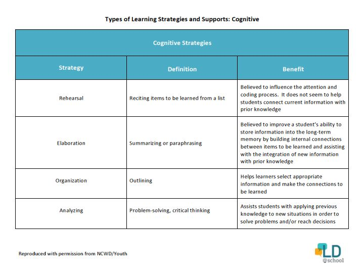 Chart outlining types of cognitive learning strategies and supports