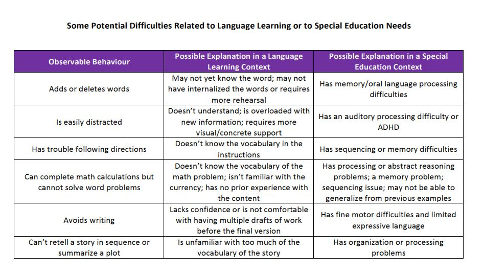 Image of the file : Some Potential Difficulties Related to Language Learning or to Special Education Needs