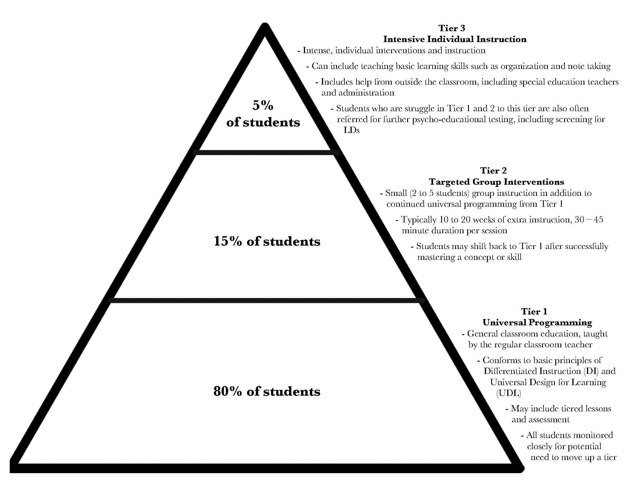 Tiered Approach represented in a pyramid. At the base there's Tier 1: Universal Programming : General classroom education, taught by the regular classroom teacher. Conforms to basic principles of Differentiated Instruction (DI) and Universal Design for Learning (UDL). May include tiered lessons and assessment. All students monitored closely for potential need to move up a tier. (This tier targets 80 % of students). In the middle of the pyramid there's Tier 2: Targeted Group Interventions: Small (2 to 5 students) group instruction in addition to continued universal programming from Tier 1. Typically 10 to 20 weeks of extra instruction, 30 – 45 minute duration per session. Students may shift back to Tier 1 after successfully mastering a concept or skill. (This tier targets 15% of students). At the tip of the pyramid there's Tier 3: Intensive Individual Instruction: Intense, individual interventions and instruction. Can include teaching basic learning skills such as organization and note taking. Includes help from outside the classroom, including special education teachers and administration. Students who are struggle in Tier 1 and 2 to this tier are also often referred for further psycho-educational testing, including screening for LDs. (This tier targets 5% of students).