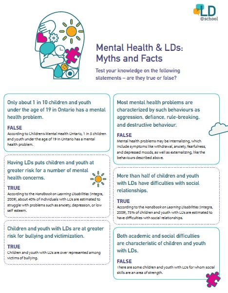 Image of the activity: Mental Health & LDs: Myths and Facts