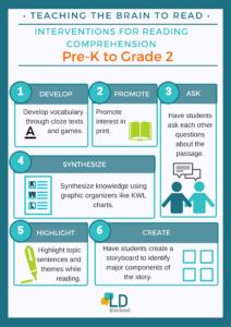Evidence-Based Reading Intervention Strategies: Decoding