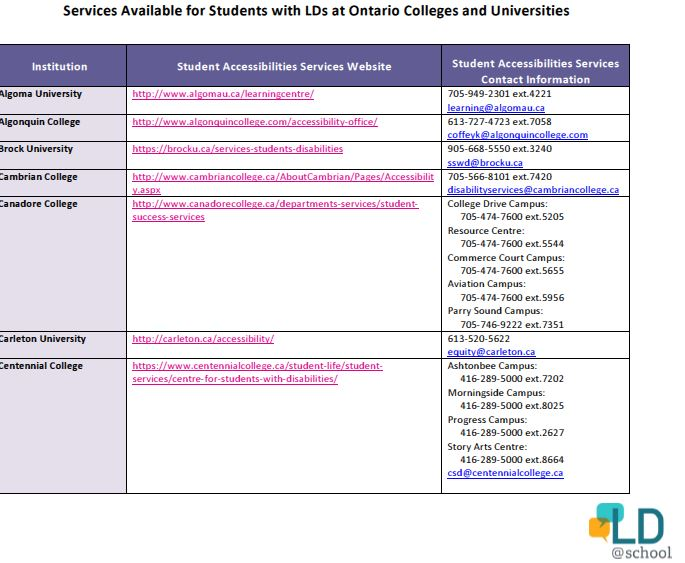 Image of the document: Services Available for Students with LDs at Ontario Colleges and Universities