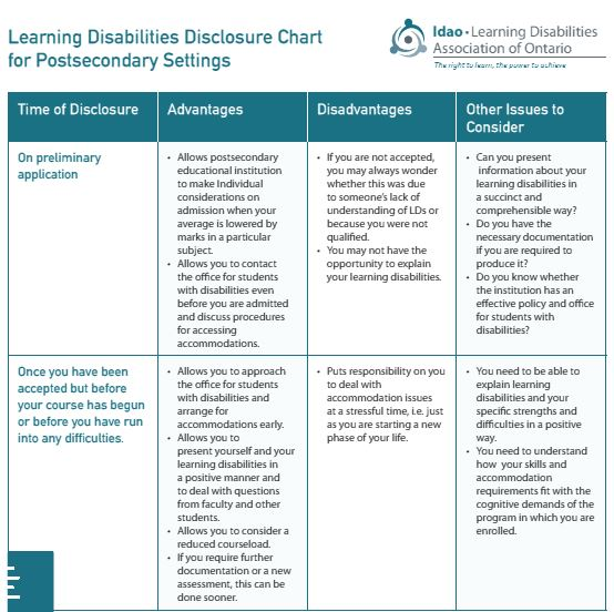 "Image of LDAO's chart entitled, ""Students with Learning Disabilities: Disclosure Chart for Post-Secondary Settings"