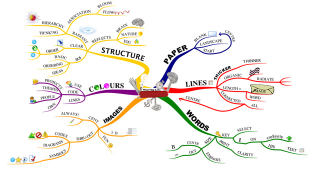Image of mind maps
