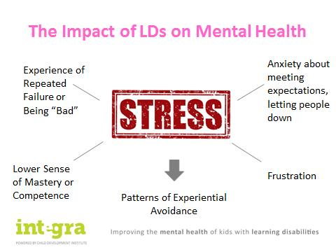 Image- The Impact of LDs on Mental Health