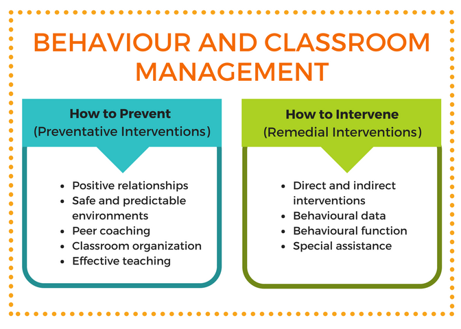 Effective Behaviour Management For Students With Lds And Behavioural