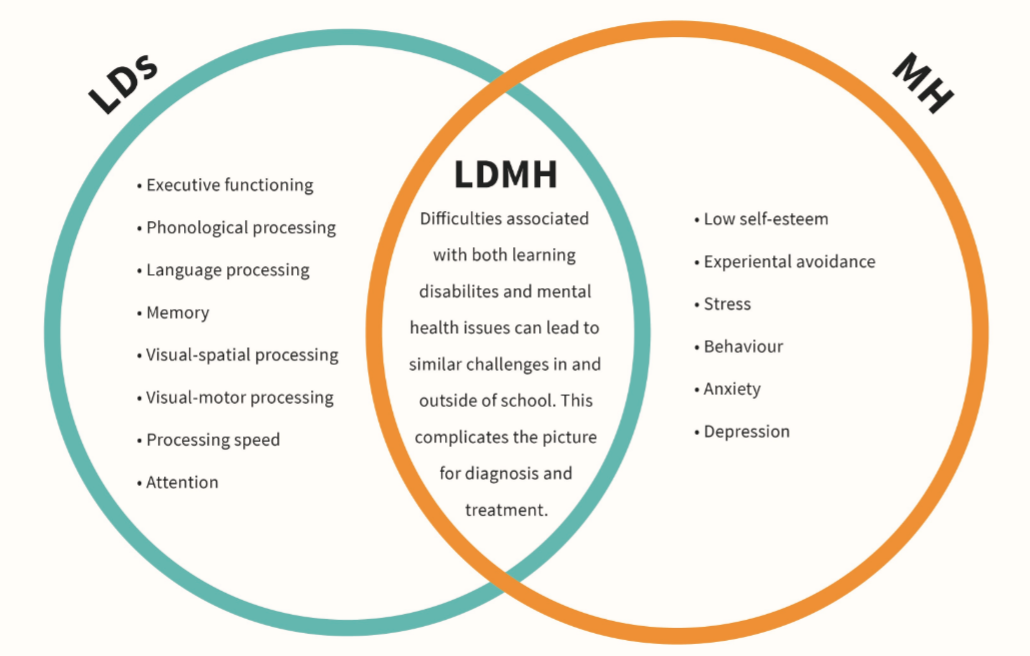 Venn diagram showing the relationship between learning disabilities and mental health concerns