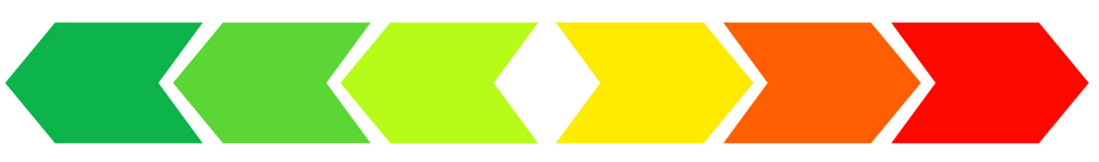Graphic of a continuum of colours (from left to right): dark green, moss green, lime green, yellow, orange, red