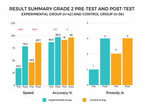 Figure 2:  Comparison of Pre-test and Post-test Results of the Experimental Group with Those of the Control Group for the Three Components of Reading Fluency.