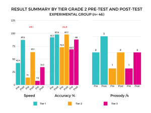 Figure 3:  Comparison of Pre-test and Post-test Results of the Experimental Group for the Three Components of Reading Fluency in the Three Tiers of the RTI Model.