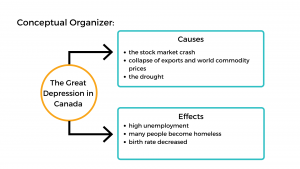 Conceptual organizer listing the causes and effects of the Great Depression in Canada.