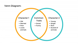 Venn diagram comparing characters from a novel