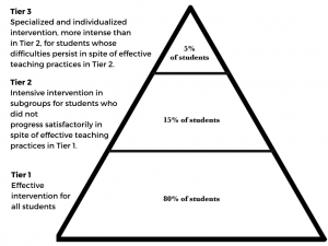 Tiered Approach (RTI) pyramid of intervention