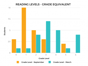 graph direct instruction reading