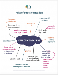 effective readers chart - direct instruction reading